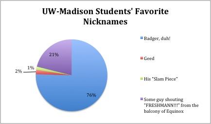STudent Favorite Nickname