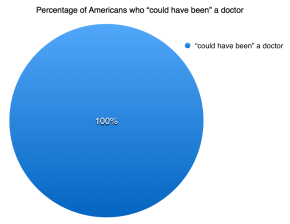 Poll: 100% of Americans 'could have been' doctor